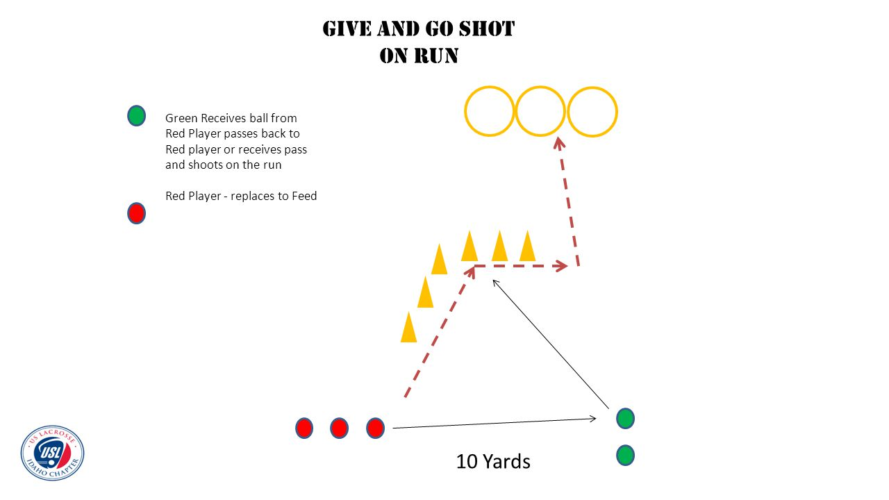 Give and Go Shot on run 10 Yards