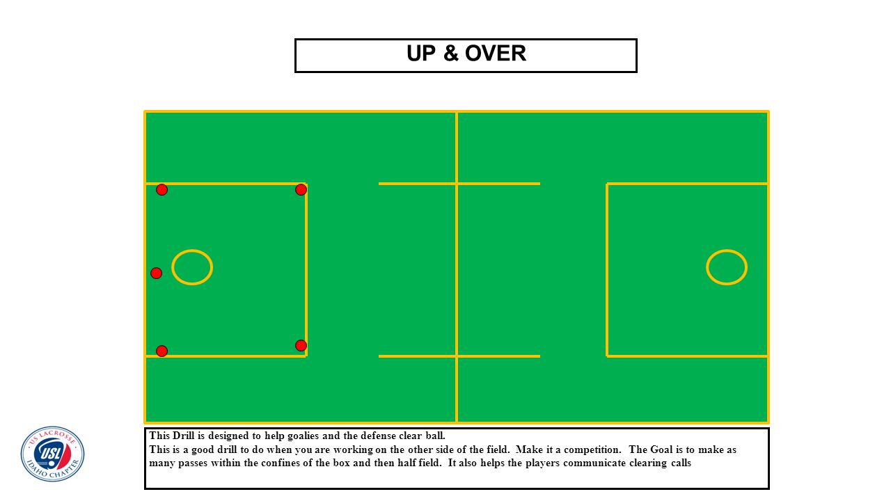 UP & OVER This Drill is designed to help goalies and the defense clear ball.