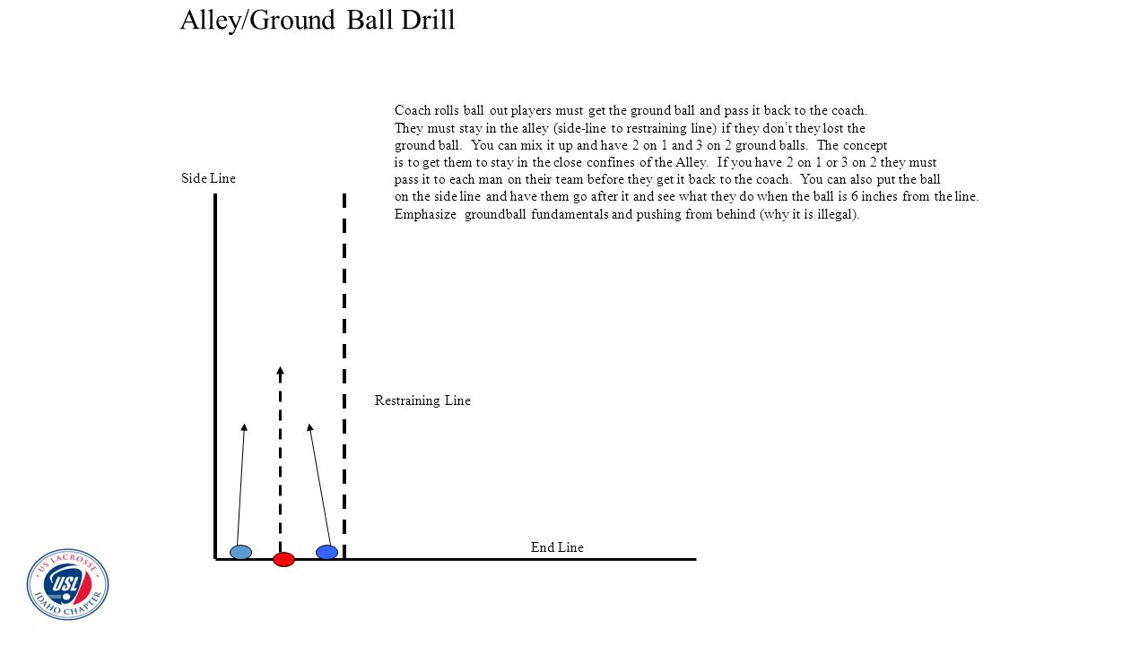 Alley/Ground Ball Drill