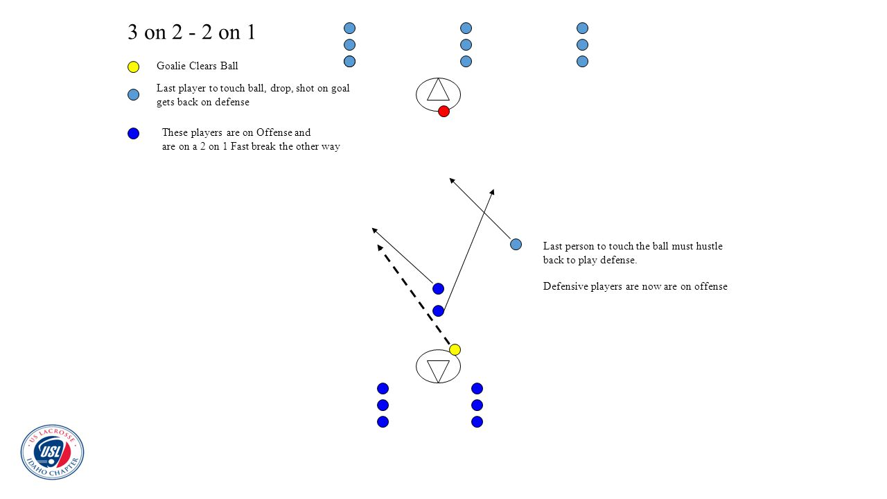 3 on 2 - 2 on 1 Goalie Clears Ball