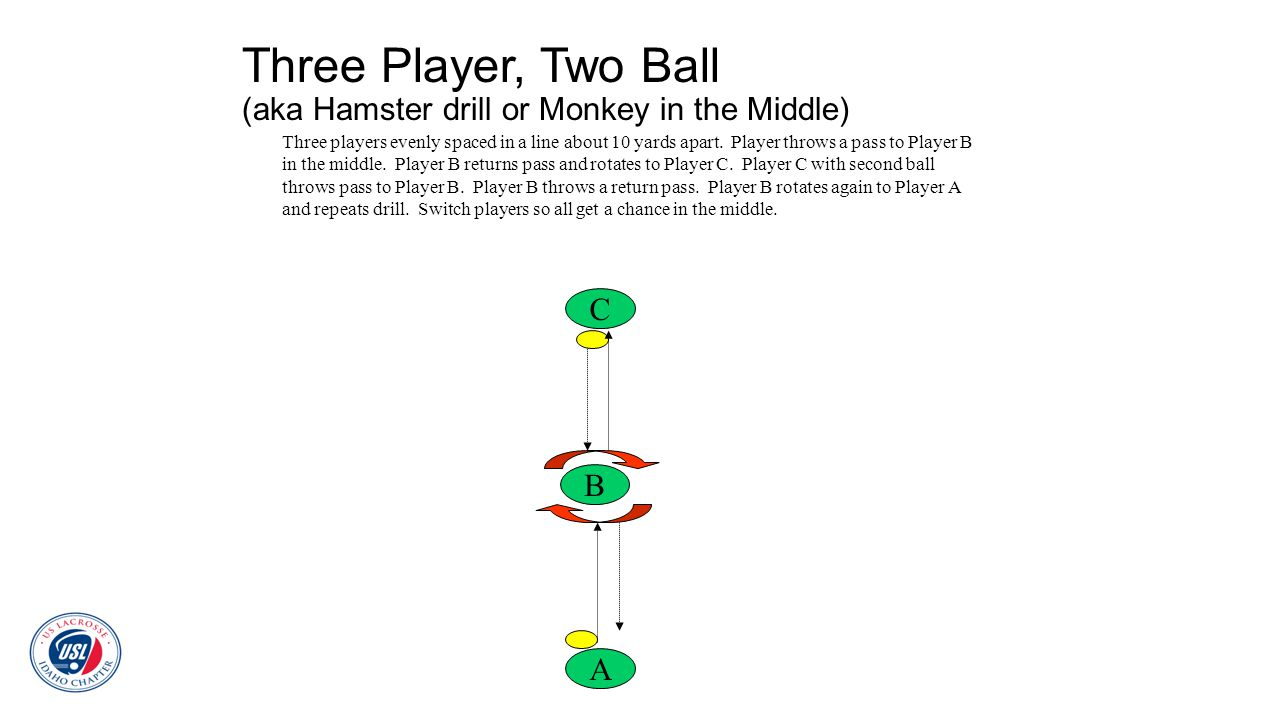 Three Player, Two Ball (aka Hamster drill or Monkey in the Middle)