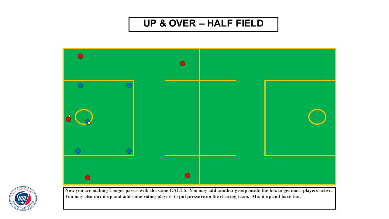 UP & OVER – HALF FIELD Now you are making Longer passes with the same CALLS. You may add another group inside the box to get more players active.
