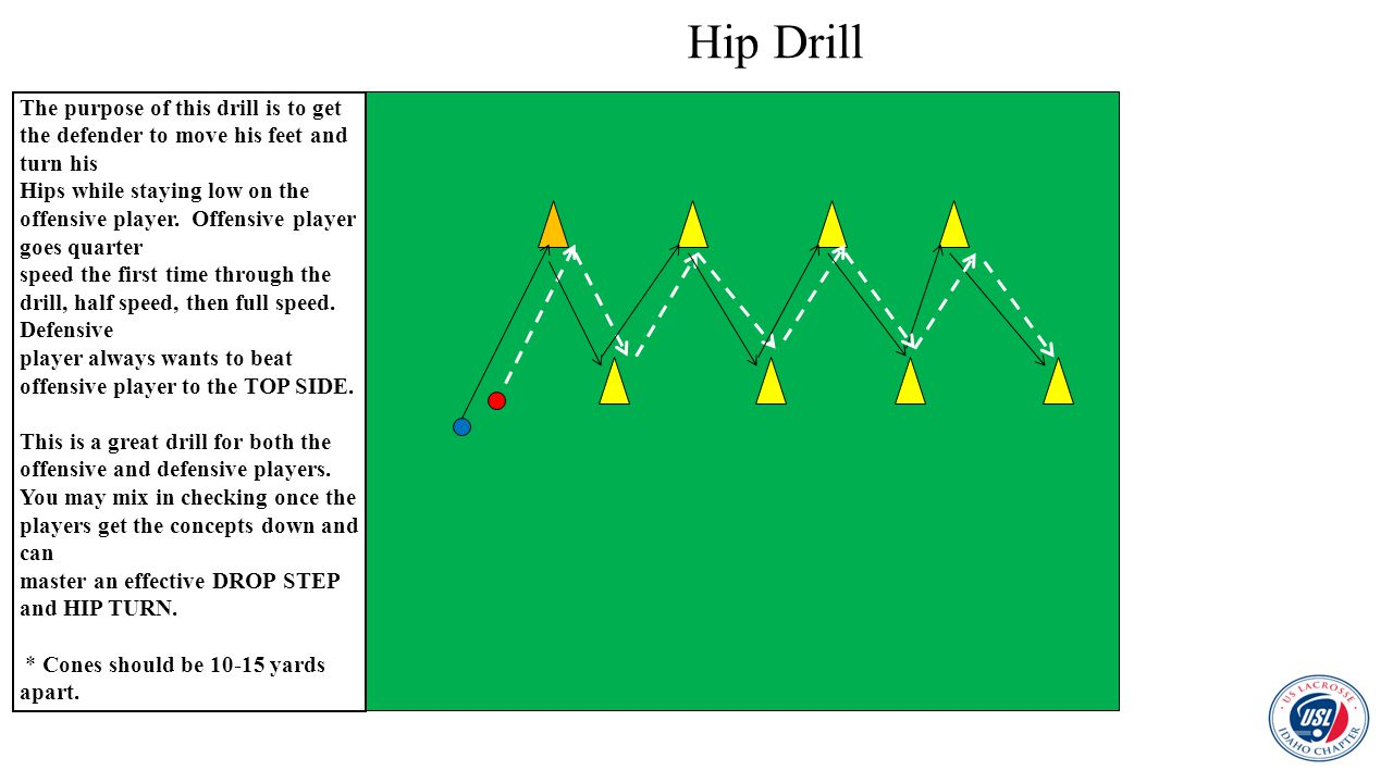 Hip Drill The purpose of this drill is to get the defender to move his feet and turn his.