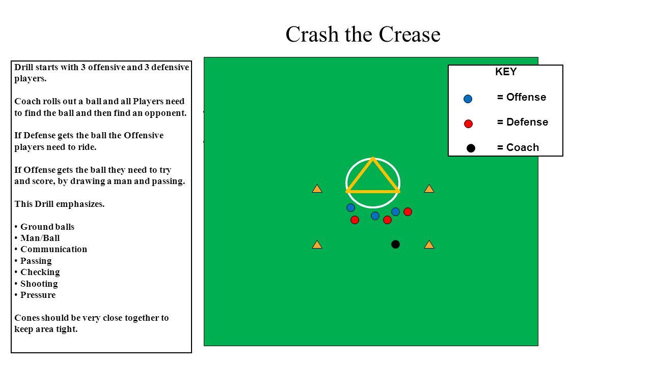 Crash the Crease KEY = Offense = Defense = Coach