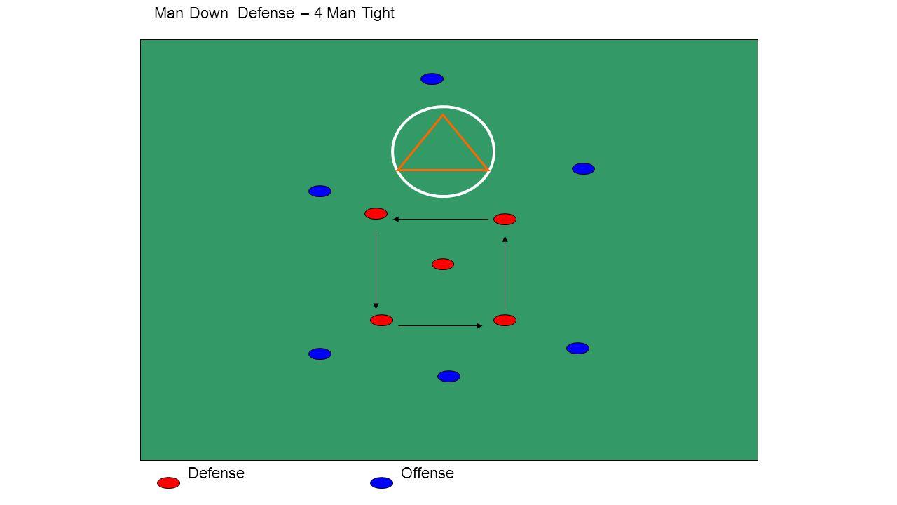 Man Down Defense – 4 Man Tight