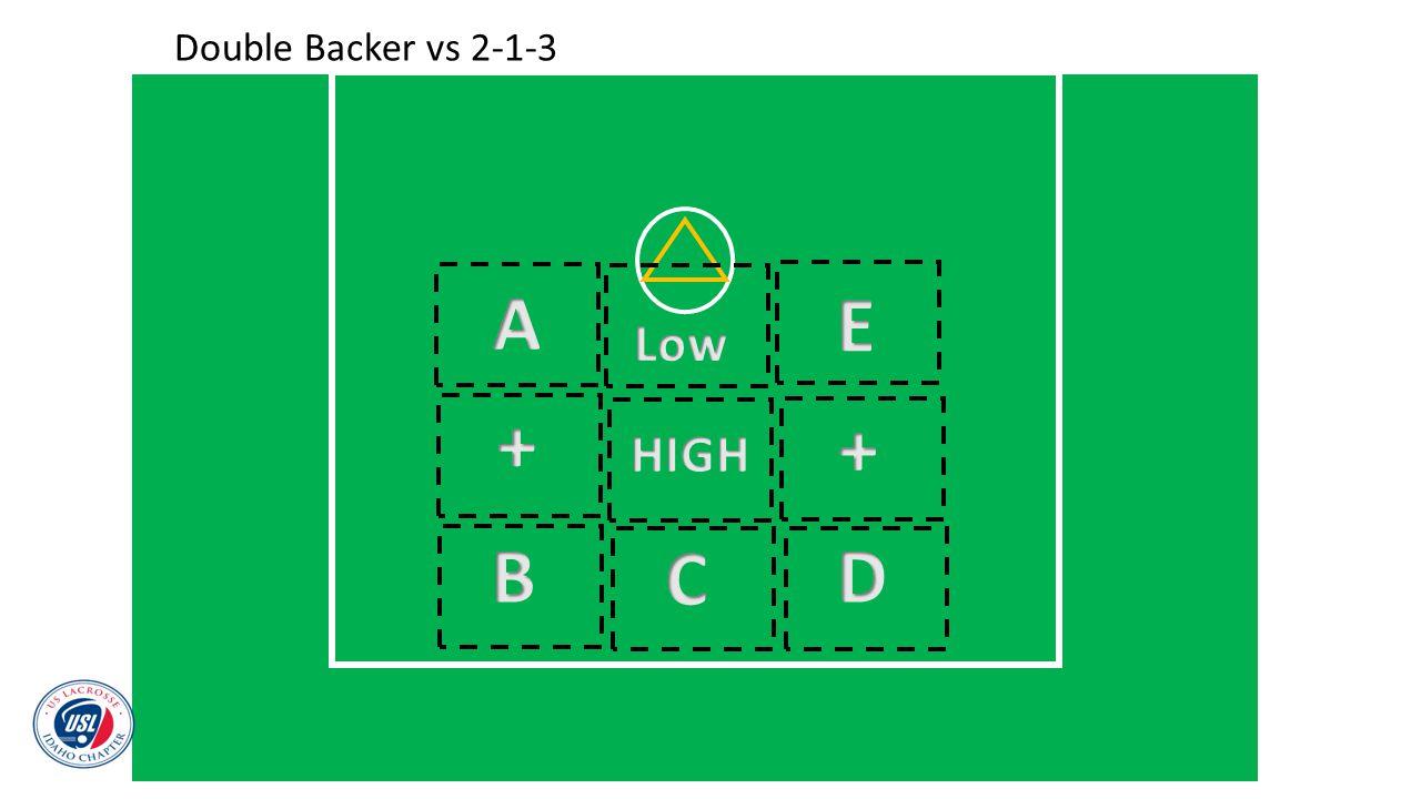 Double Backer vs 2-1-3 A E Low + + HIGH B C D