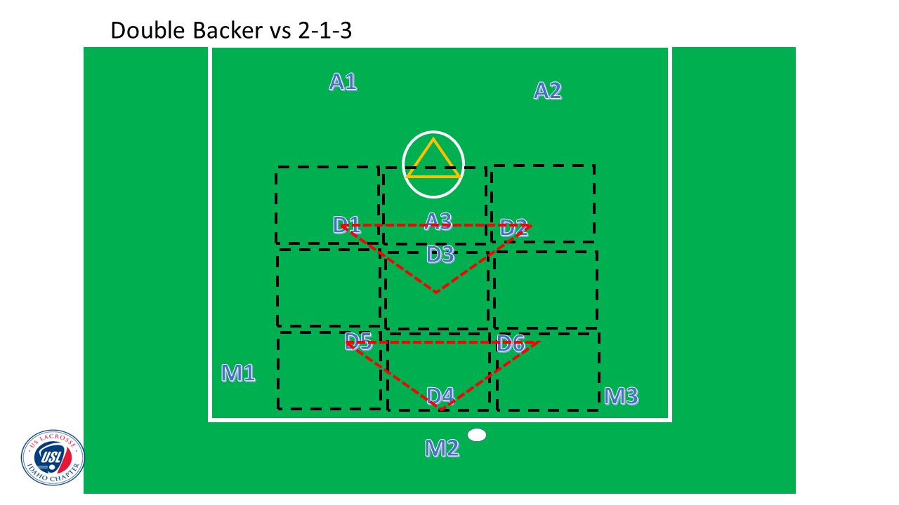 Double Backer vs 2-1-3 A1 A2 D1 A3 D2 D3 D5 D6 M1 D4 M3 M2