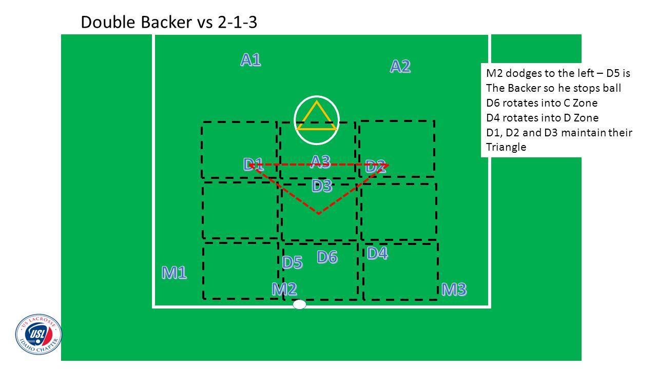 Double Backer vs 2-1-3 A1 A2 A3 D1 D2 D3 D4 D6 D5 M1 M2 M3