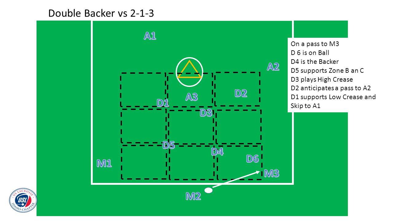 Double Backer vs 2-1-3 A1 A2 D2 A3 D1 D3 D5 D4 D6 M1 M3 M2