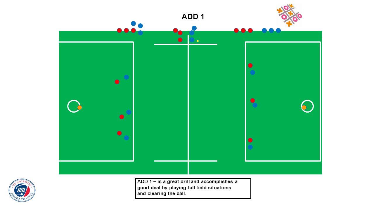 ADD 1 ADD 1 – is a great drill and accomplishes a good deal by playing full field situations.