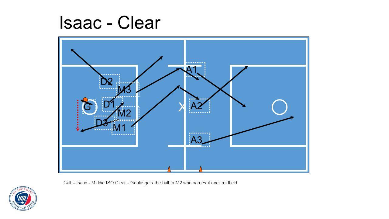 Isaac - Clear X A1 D2 M3 D1 G A2 M2 D3 M1 A3