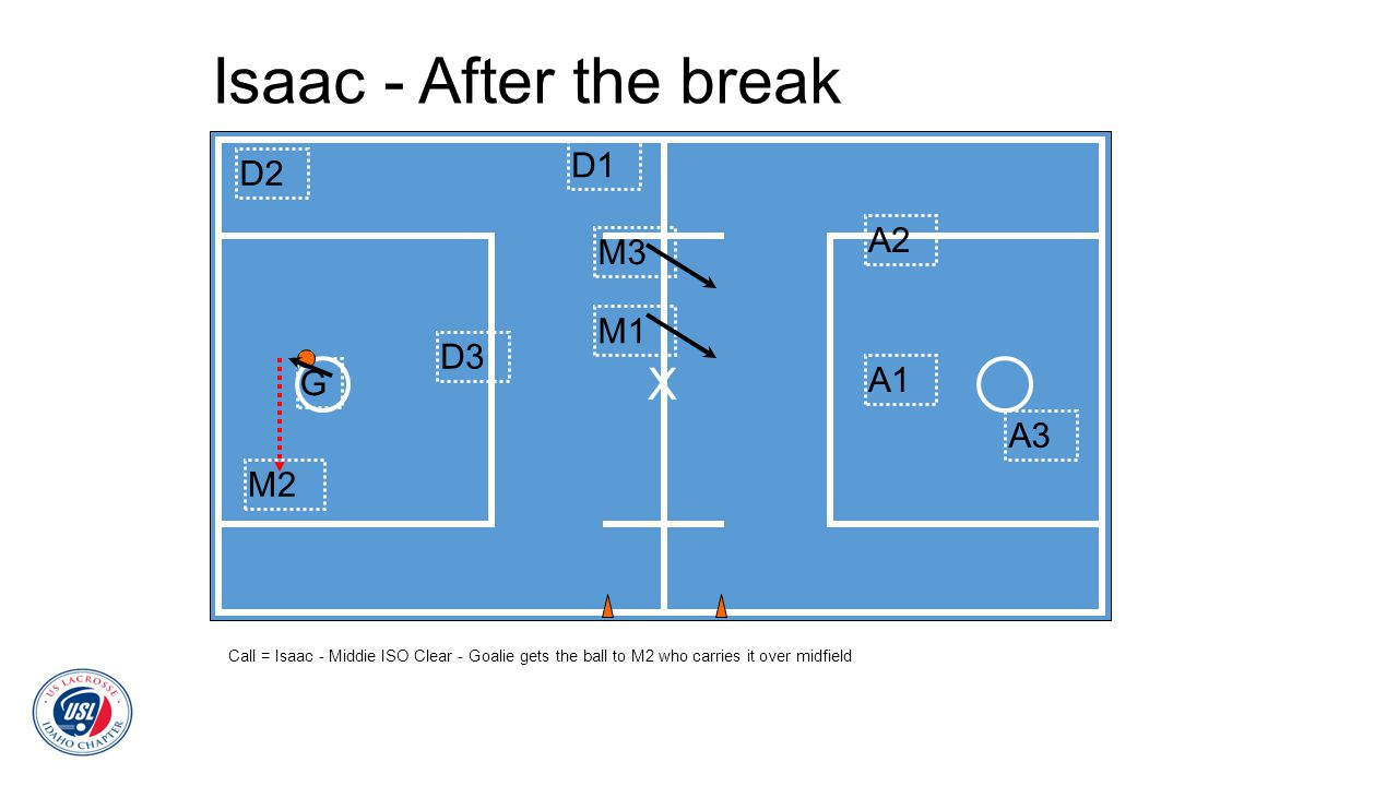 Isaac - After the break X D1 D2 A2 M3 M1 D3 G A1 A3 M2