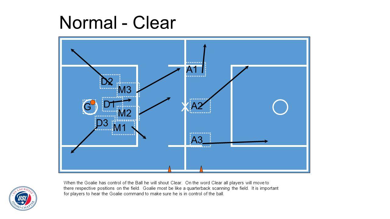 Normal - Clear X A1 D2 M3 D1 G A2 M2 D3 M1 A3