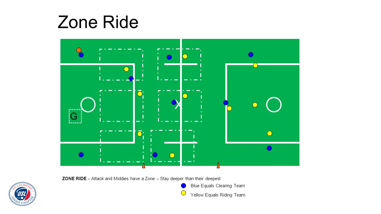 Zone Ride X. G. ZONE RIDE – Attack and Middies have a Zone – Stay deeper than their deepest. Blue Equals Clearing Team.
