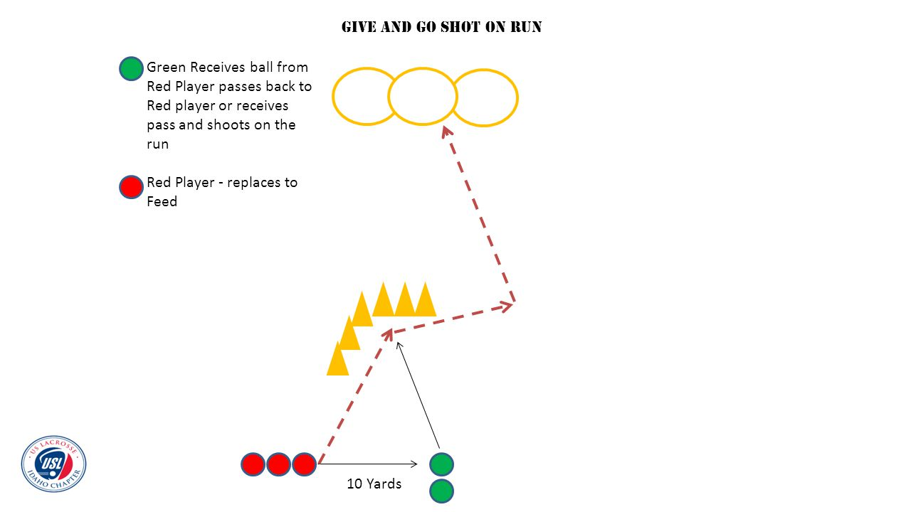 Give and Go Shot on run Green Receives ball from Red Player passes back to. Red player or receives pass and shoots on the run.
