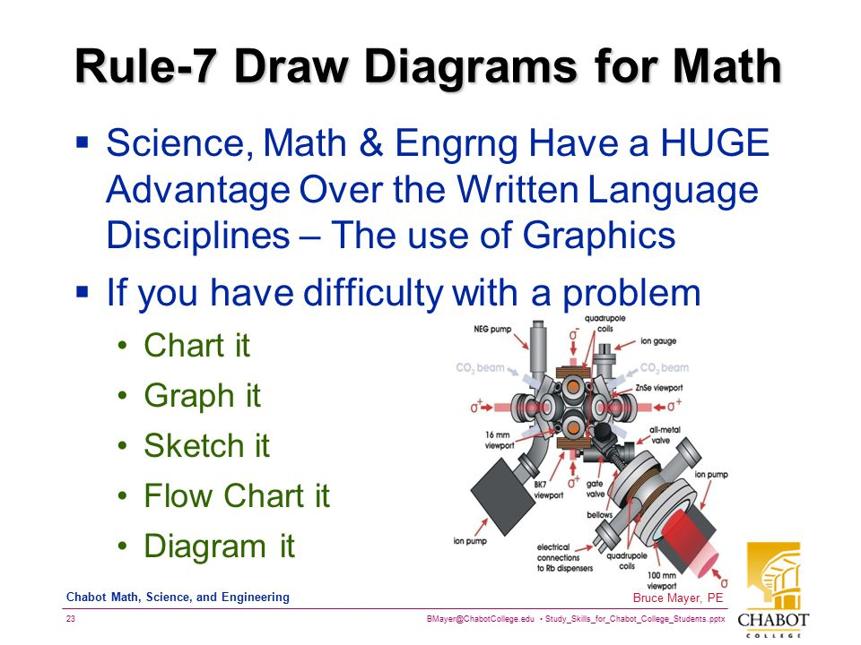 Rule-7 Draw Diagrams for Math