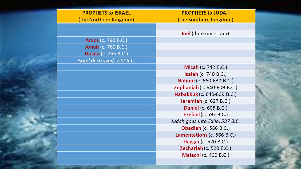 PROPHETS to ISRAEL (the Northern Kingdom)