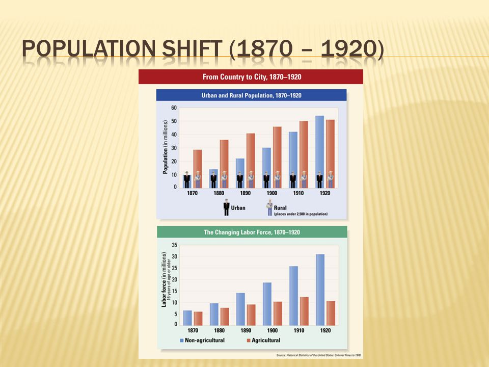 Population shift (1870 – 1920)