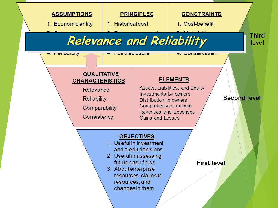 Relevance and Reliability