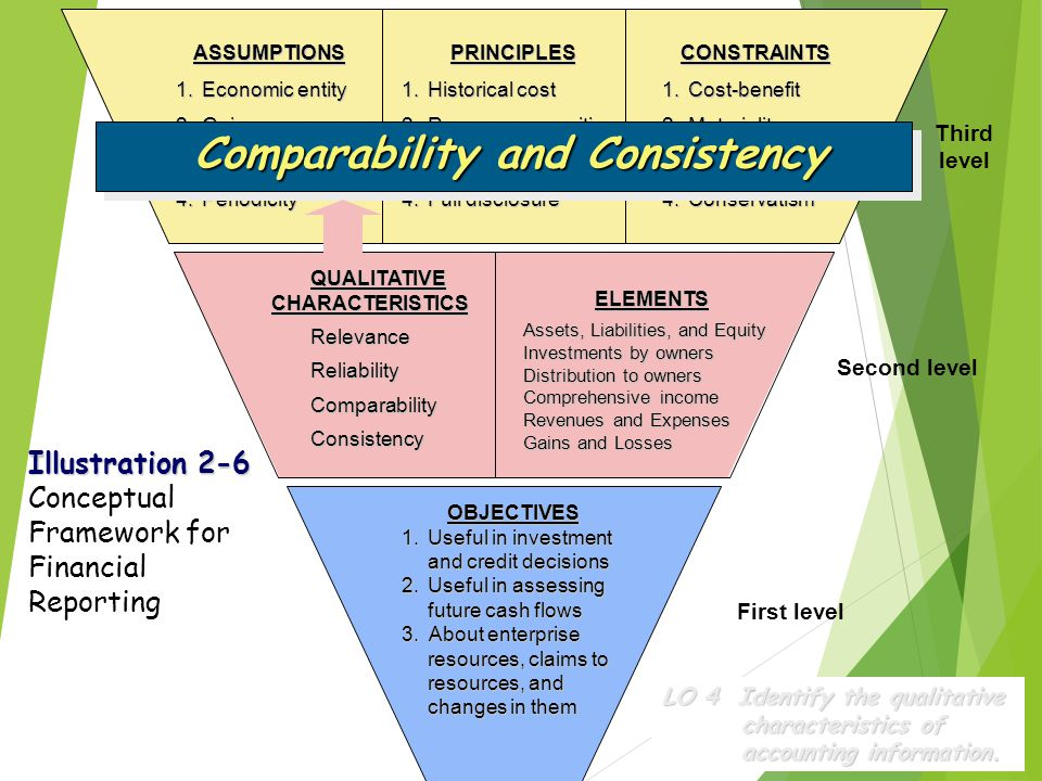 Comparability and Consistency