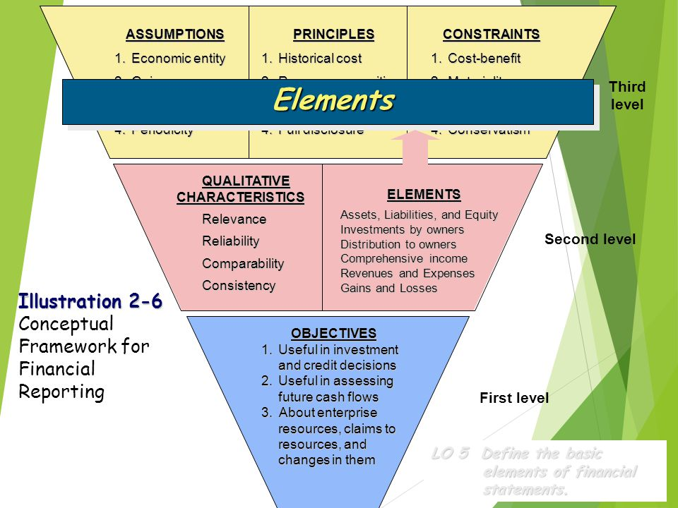 Elements Illustration 2-6 Conceptual Framework for Financial Reporting