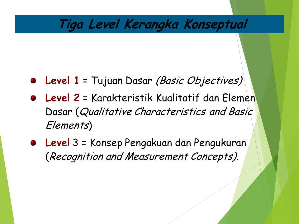 Tiga Level Kerangka Konseptual