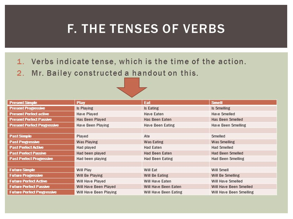 F. The Tenses of verbs Verbs indicate tense, which is the time of the action. Mr. Bailey constructed a handout on this.