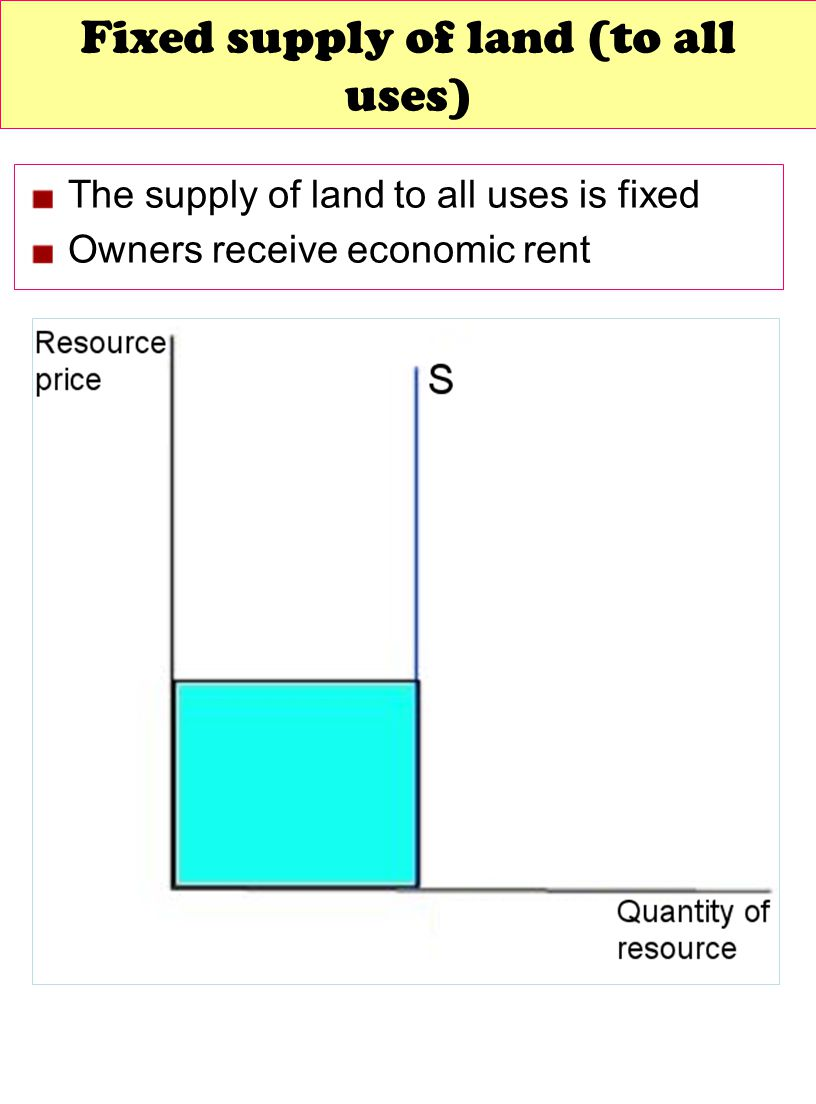Fixed supply of land (to all uses)