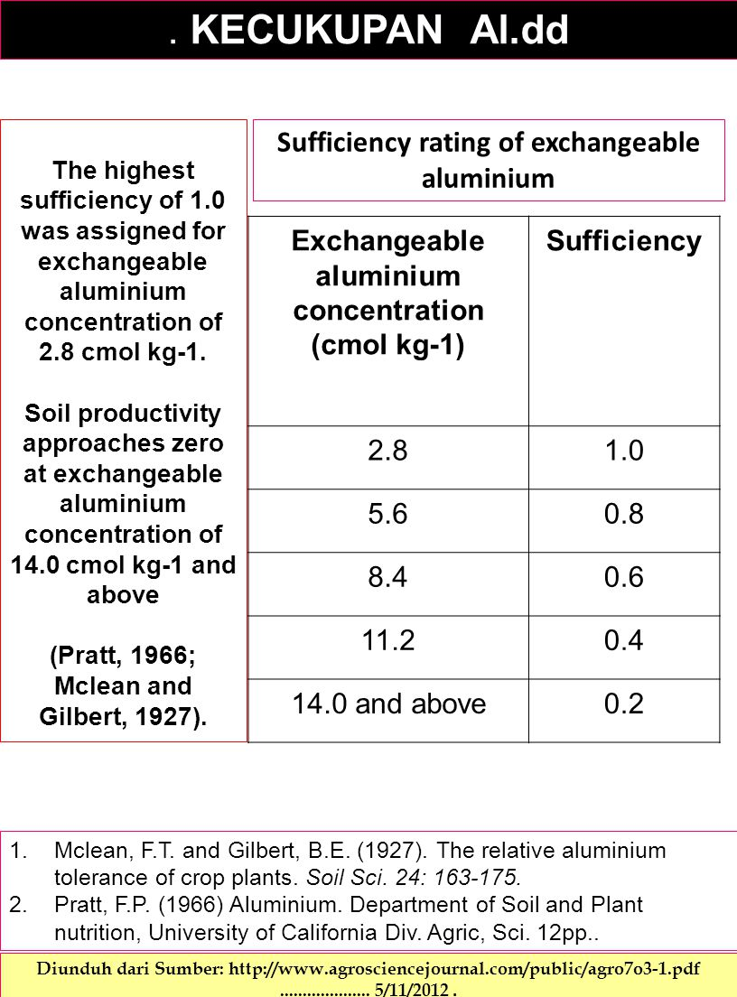 . KECUKUPAN Al.dd Sufficiency rating of exchangeable aluminium