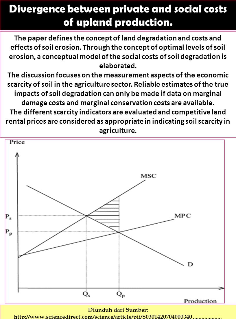 Divergence between private and social costs of upland production.