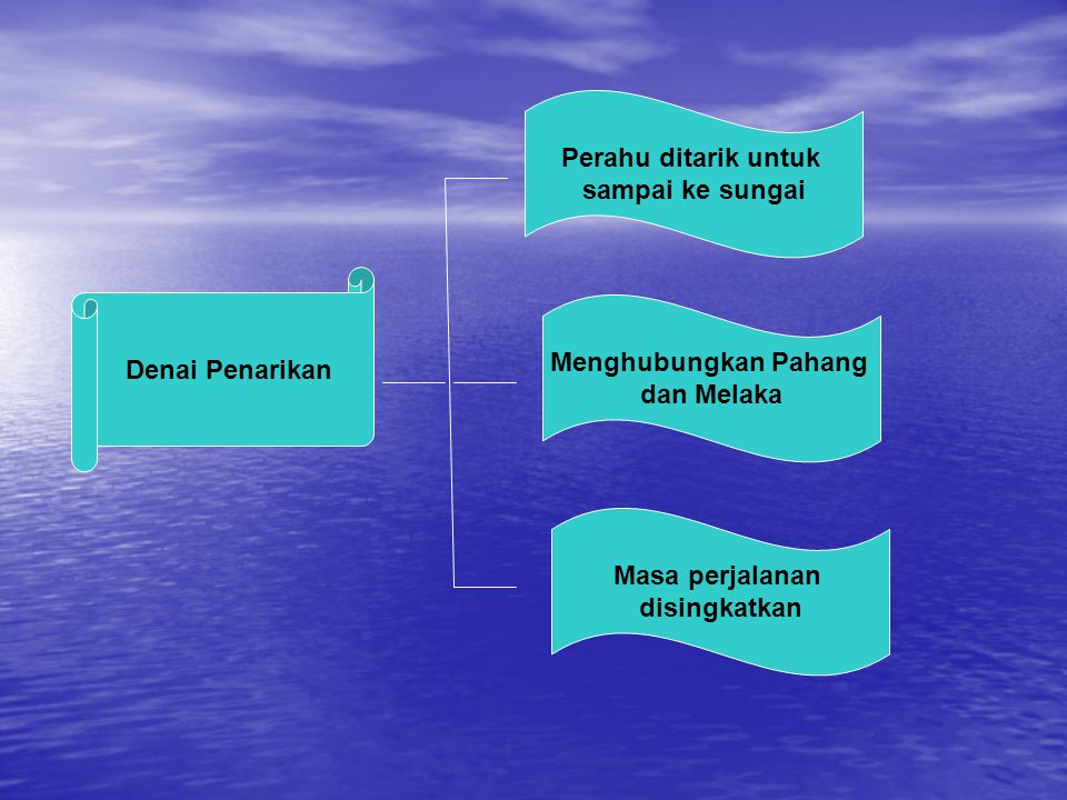 Perahu ditarik untuk sampai ke sungai. Denai Penarikan. Menghubungkan Pahang. dan Melaka. Masa perjalanan.