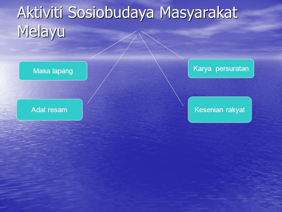 Aktiviti Sosiobudaya Masyarakat Melayu