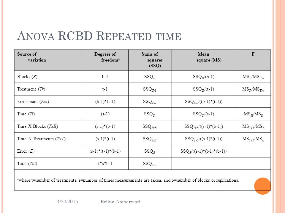 Anova RCBD Repeated time
