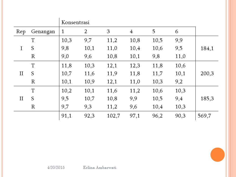 Konsentrasi Rep Genangan 1 2 3 4 5 6 I T S R 10,3 9,8 9,0 9,7 10,1 9,6