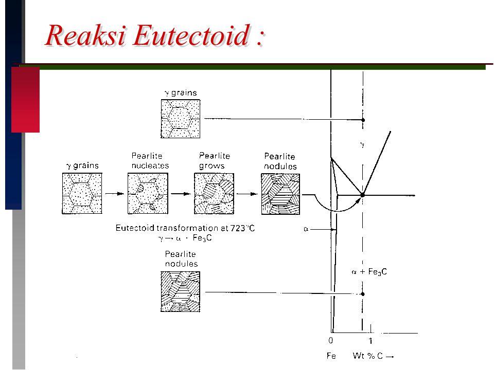 Reaksi Eutectoid :