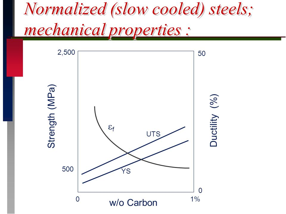 Normalized (slow cooled) steels; mechanical properties :