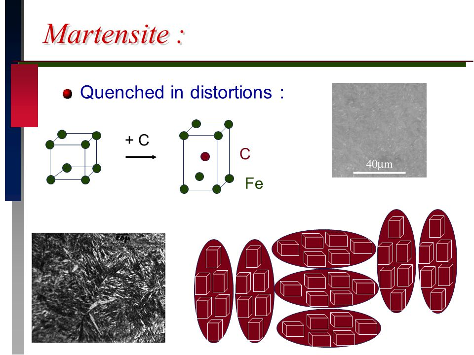 Martensite : Quenched in distortions : + C C Fe