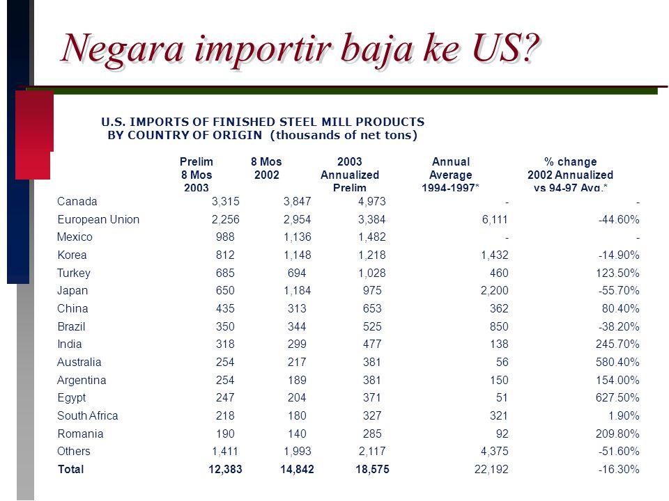 Negara importir baja ke US