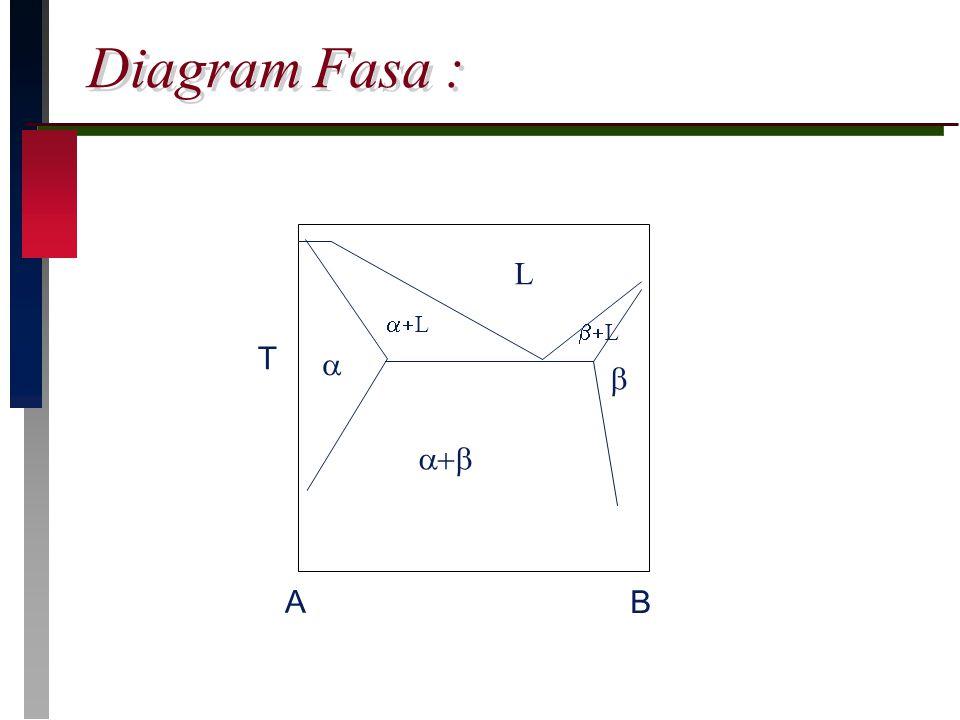 Baja karbonsteel ppt download 7 diagram fasa t l a b b b l bl ccuart Gallery