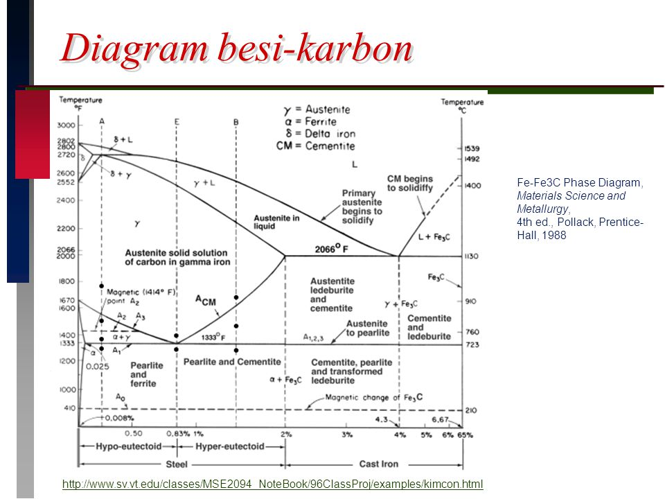 Diagram besi-karbon Fe-Fe3C Phase Diagram, Materials Science and Metallurgy, 4th ed., Pollack, Prentice-Hall, 1988.