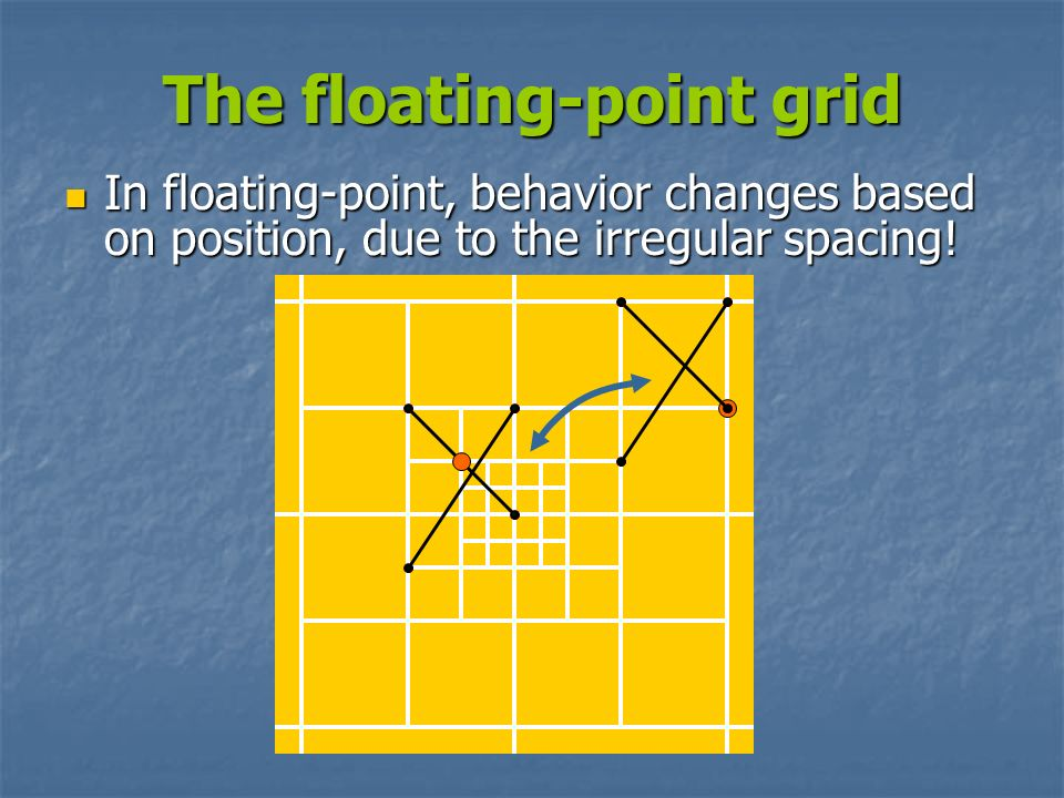 The floating-point grid