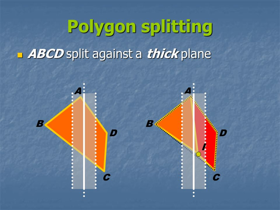 Polygon splitting ABCD split against a thick plane A A B B D D I C C