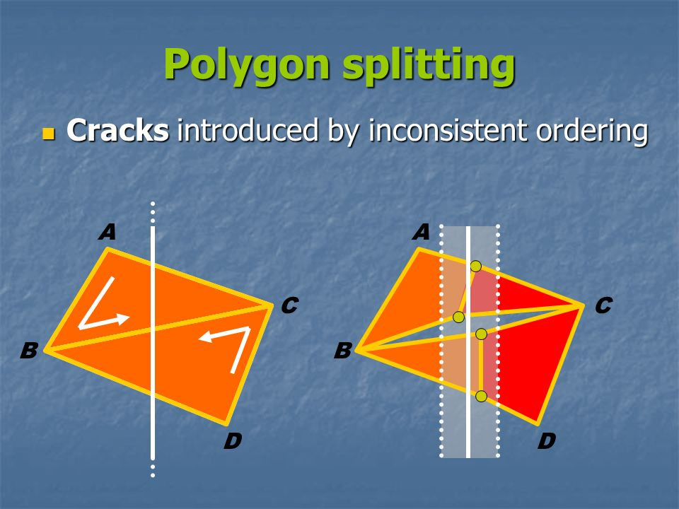 Polygon splitting Cracks introduced by inconsistent ordering A A C C B