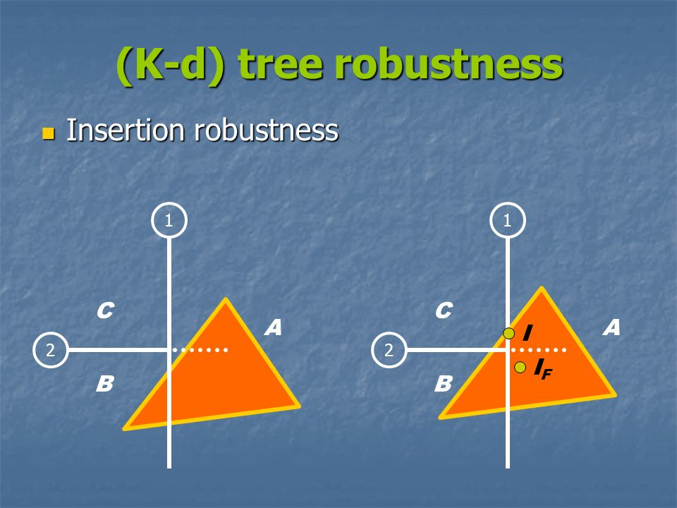 (K-d) tree robustness Insertion robustness C C A A I IF B B 1 1 2 2