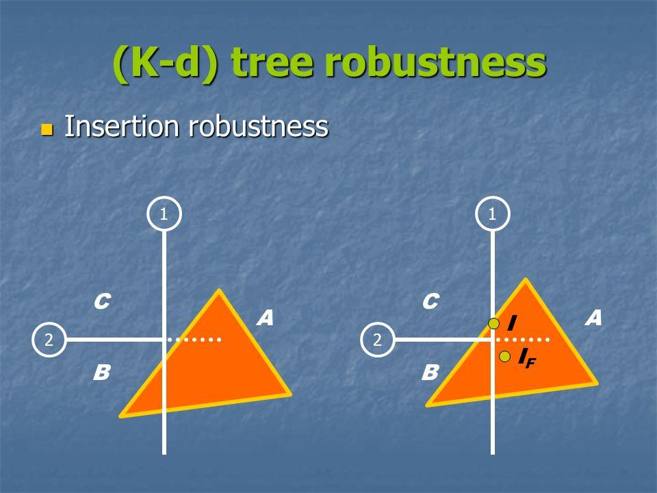 (K-d) tree robustness Insertion robustness C C A A I IF B B 1 1 2 2
