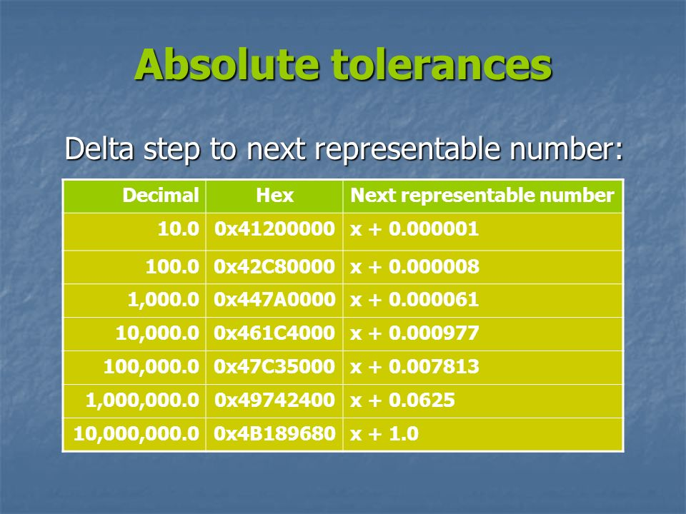 Absolute tolerances Delta step to next representable number: Decimal