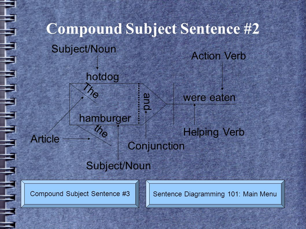 Compound Subject Sentence #2