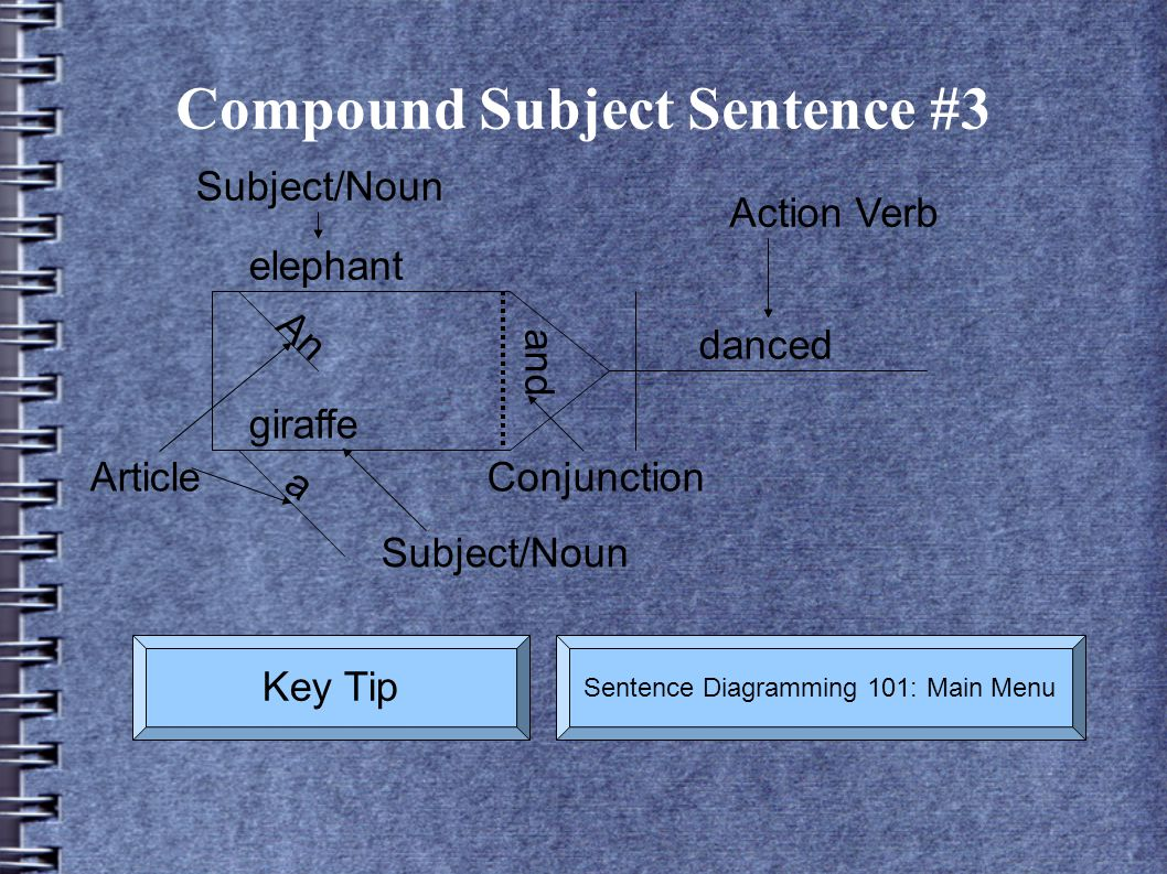 Compound Subject Sentence #3