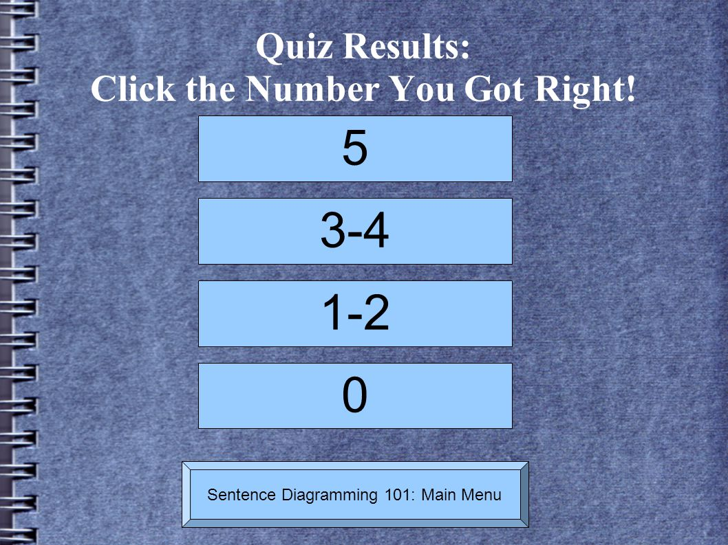Quiz Results: Click the Number You Got Right!