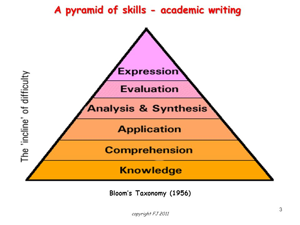 A pyramid of skills - academic writing
